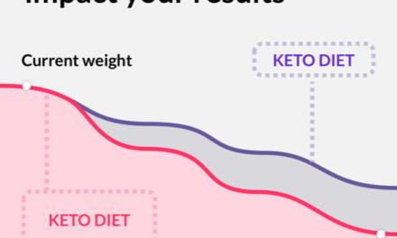 Keto Cycle Opiniones: nuestra valoración de la dieta ketogénica 'personalizada'